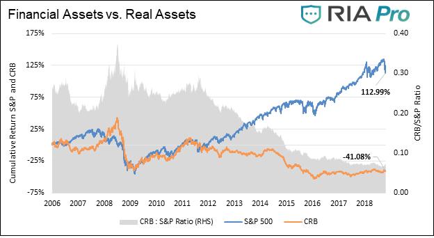 Real Versus Financial Capital The Fundamental Disequilibrium Destabilizing The Macroeconomy Today الصوت العربي الحر